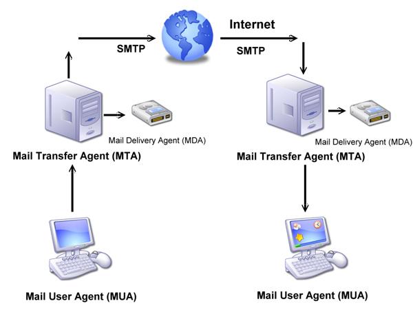 Как настроить Synology MailPlus Server?  Synology Inc.