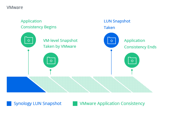 How are LUN snapshots taken on VMware and Windows Server by Snapshot