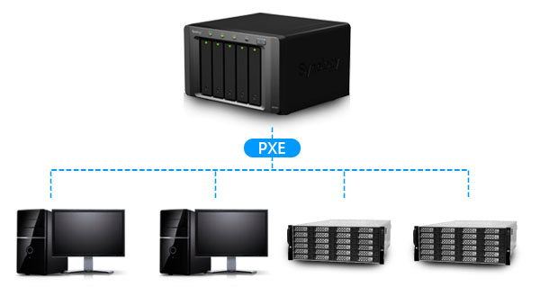 How to implement PXE with Synology NAS | Synology Inc