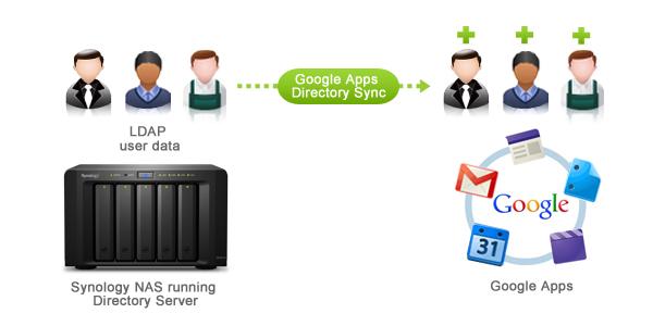 如何使用Google Apps Directory Sync 來將Synology NAS 上的LDAP