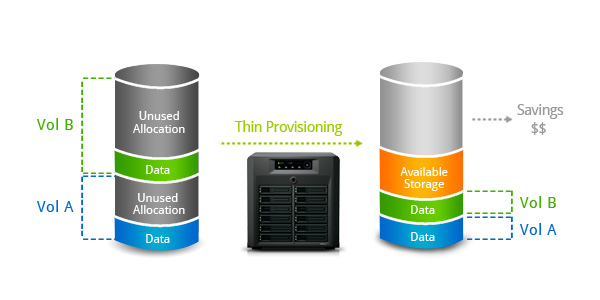 What is a Thin Provisioned LUN? | Synology Inc