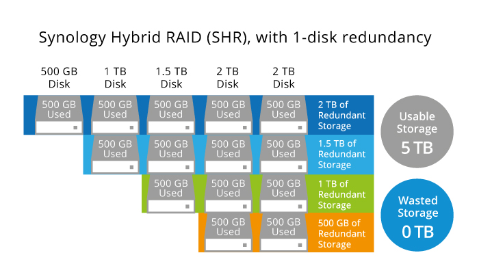 https://www.synology.com/_images/tutorials/whats_Synology_Hybrid_RAID/image_2.jpg