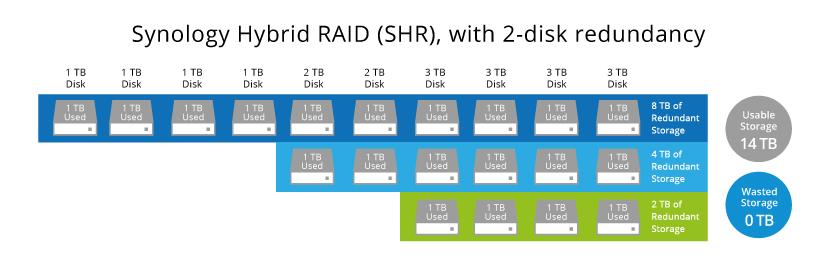 What is Synology Hybrid RAID (SHR) | Synology Inc