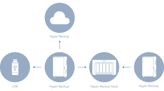 Hyper Backup | Synology Inc