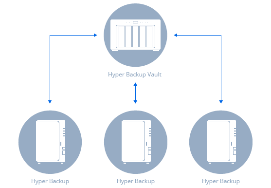Hyper Backup | Synology Inc