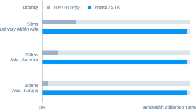 Presto File Server | Synology Inc