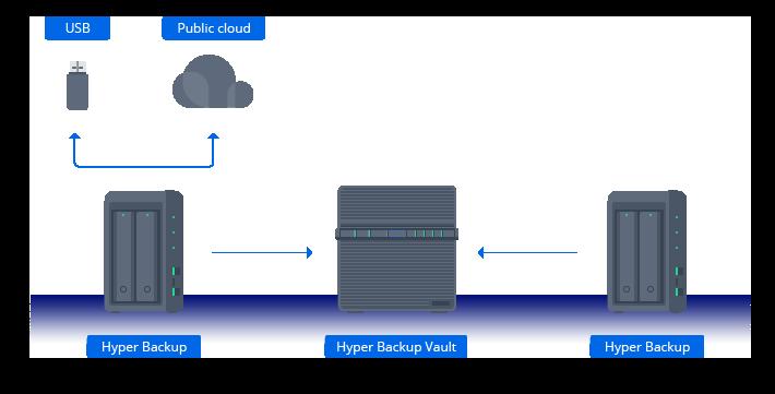 Opções de backup confiáveis e eficientes